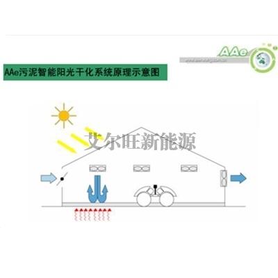 北京AAe智能阳光干化系统